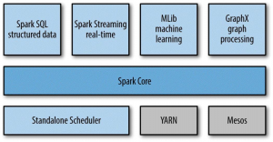 spark_stack