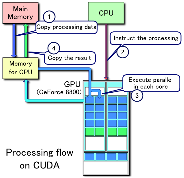 CUDA_processing_flow_(En)