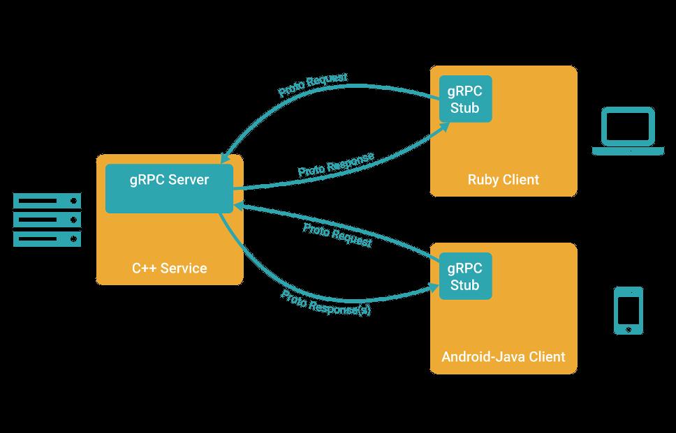 grpc_concept_diagram_00