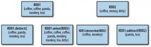 rdd_set_operation
