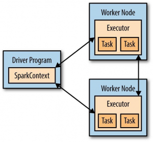 spark_cluster