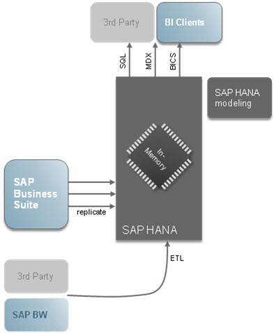 SAP-HANA-Overview